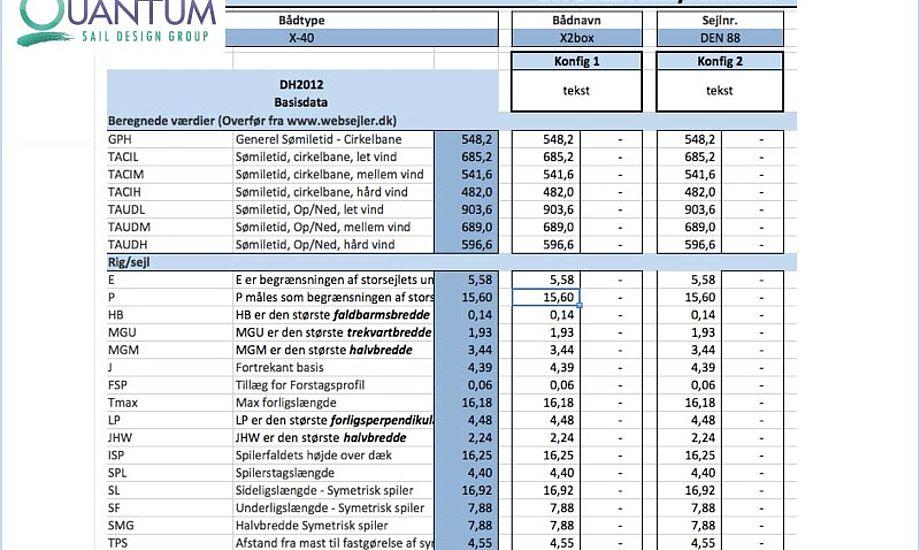 Du kan hente Excel modellen på Quantum sails hjemmeside. Grafik fra Quantum Sails.