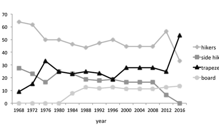 Oversigt over udviklingen i Olympisk sejlsport igennem 40 år. Ved OL i Rio vil den største %andel af sejlere stå i trapez, og mindre end 40% af sejlerne vil hænge i hængestropper. Figur: Jens Bojsen-Møller