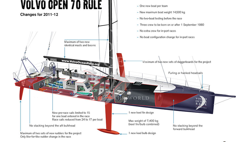 Volvo Ocean Race - klik på billedet
