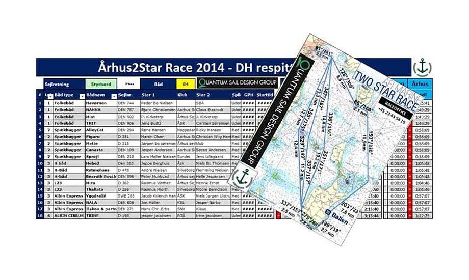 Taktisk kort og Respittabel til AFI2Star.