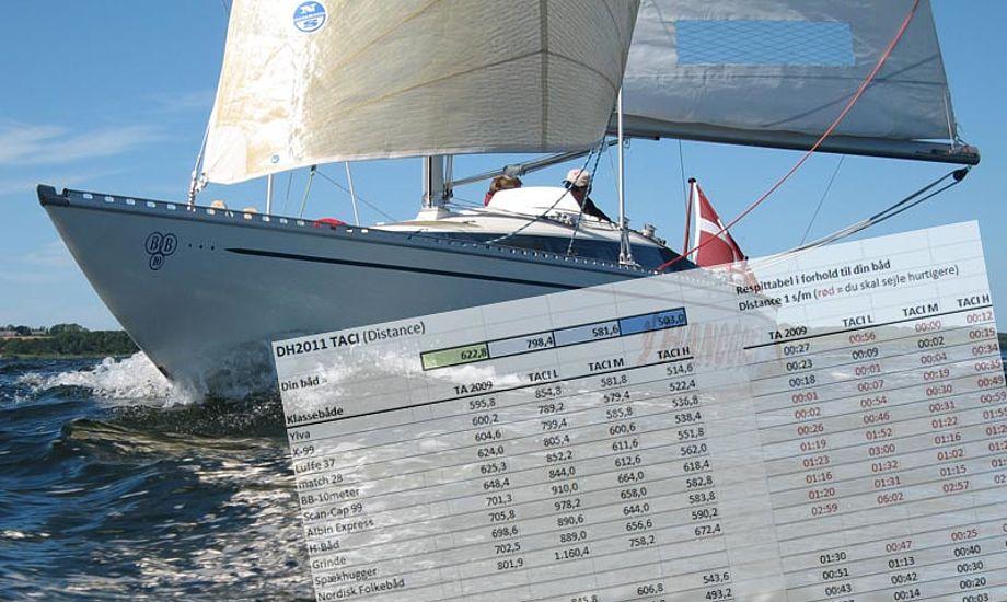 Regn dit handicap ud i forhold til konkurrenterne på teamice.dks regneark. Foto: teamice.dk