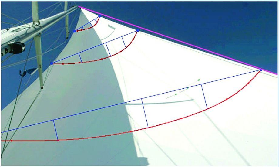 Faldet trimmer dybde og facon i sejlet og princippet er enkelt. Når faldet tottes, bliver sejlet ikke overraskende fladere og faconen flytter lidt frem i sejlet, fortæller North Sails.