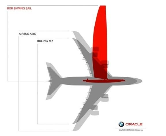 bmw oracle vingemast sammenlignet med fly